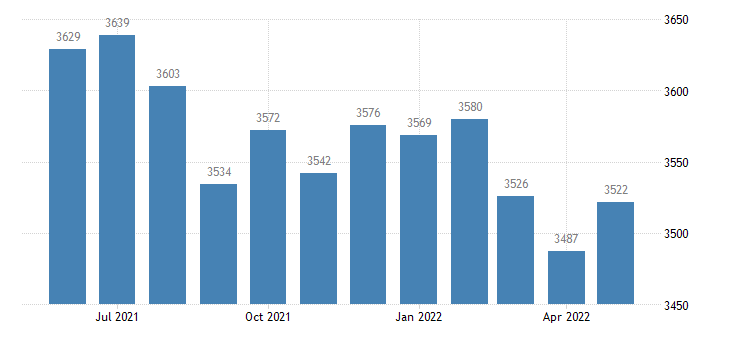 united states civilian labor force in lowndes county al thous of persons m nsa fed data