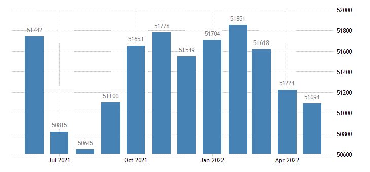united states civilian labor force in lowndes county ga thous of persons m nsa fed data