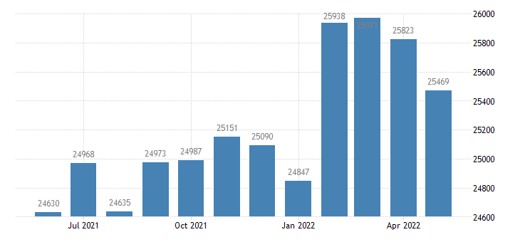 united states civilian labor force in lowndes county ms thous of persons m nsa fed data