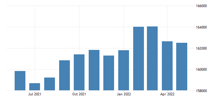 united states civilian labor force in lubbock county tx thous of persons m nsa fed data