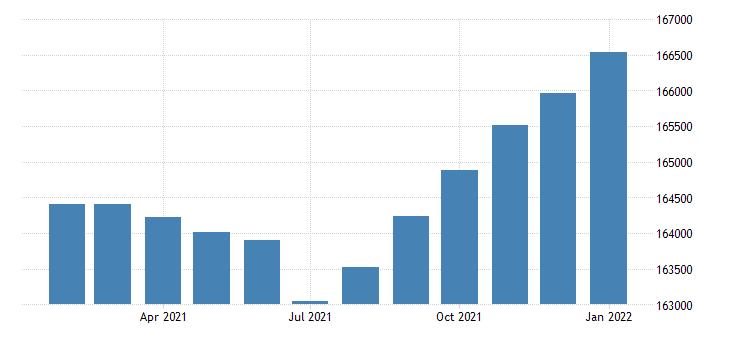 united states civilian labor force in lubbock tx msa fed data