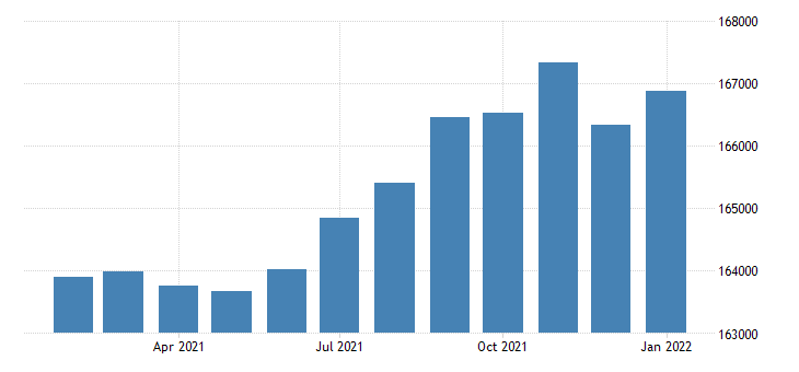 united states civilian labor force in lubbock tx msa thous of persons m nsa fed data