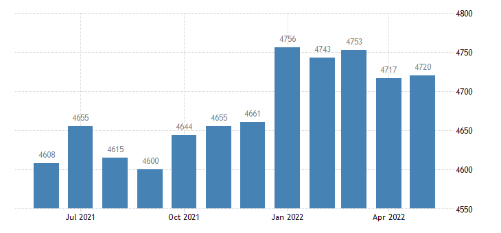 united states civilian labor force in lucas county ia thous of persons m nsa fed data