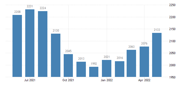 united states civilian labor force in luce county mi thous of persons m nsa fed data