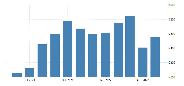 united states civilian labor force in lumpkin county ga thous of persons m nsa fed data