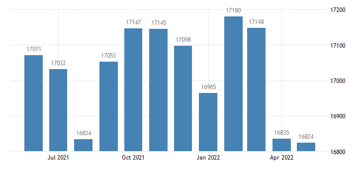 united states civilian labor force in lyon county ks thous of persons m nsa fed data