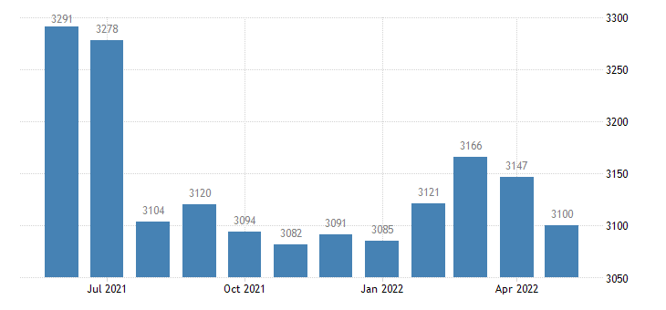 united states civilian labor force in lyon county ky thous of persons m nsa fed data
