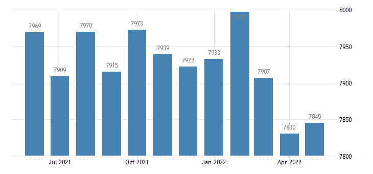 united states civilian labor force in macon county al thous of persons m nsa fed data