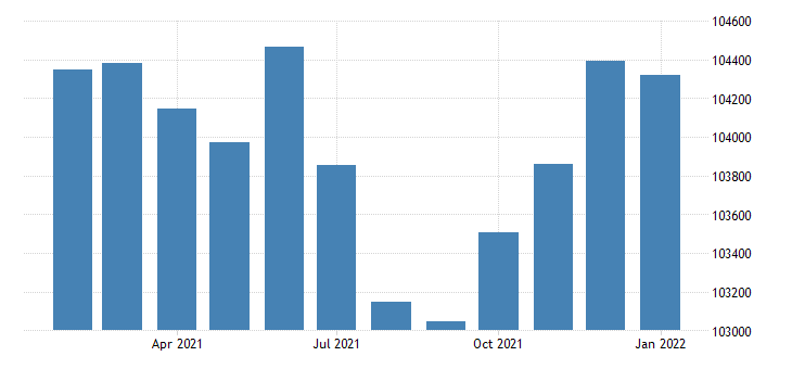 united states civilian labor force in macon ga msa thous of persons m nsa fed data