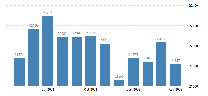 united states civilian labor force in macoupin county il thous of persons m nsa fed data