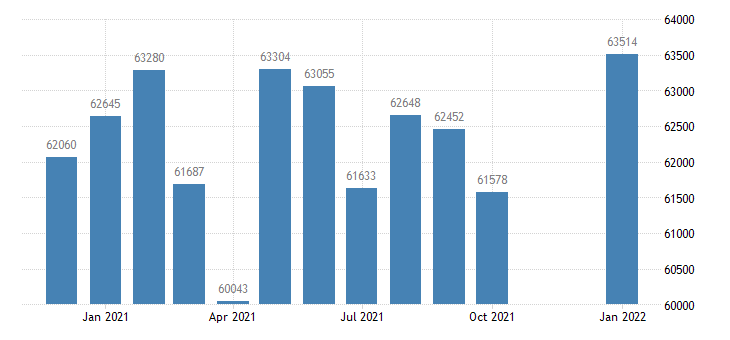united states civilian labor force in madera ca msa thous of persons m nsa fed data
