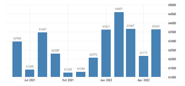 united states civilian labor force in madera county ca thous of persons m nsa fed data