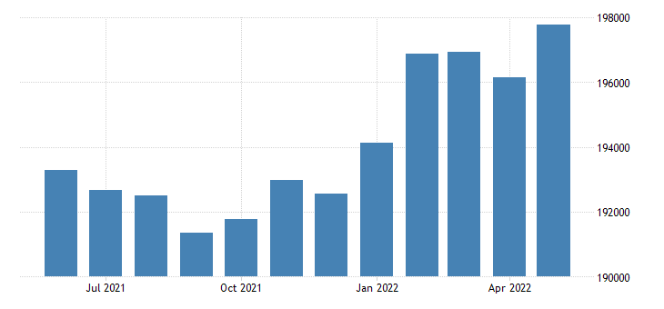 united states civilian labor force in madison county al thous of persons m nsa fed data