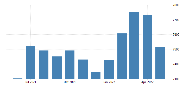 united states civilian labor force in madison county ar thous of persons m nsa fed data