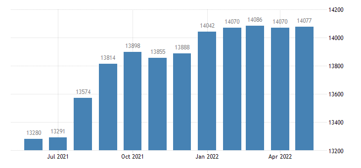united states civilian labor force in madison county ga thous of persons m nsa fed data