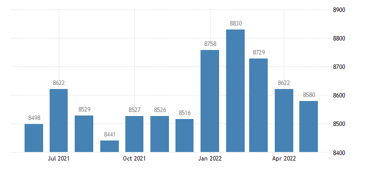 united states civilian labor force in madison county ia thous of persons m nsa fed data