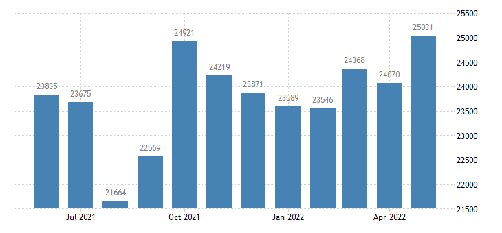 united states civilian labor force in madison county id thous of persons m nsa fed data