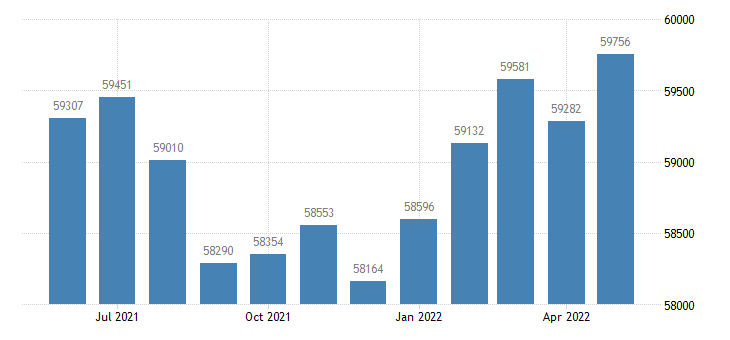 united states civilian labor force in madison county in thous of persons m nsa fed data