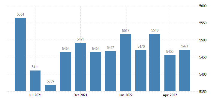 united states civilian labor force in madison county mo thous of persons m nsa fed data