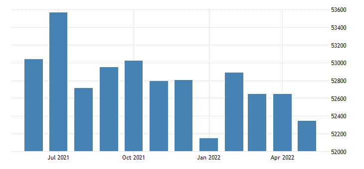 united states civilian labor force in madison county ms thous of persons m nsa fed data