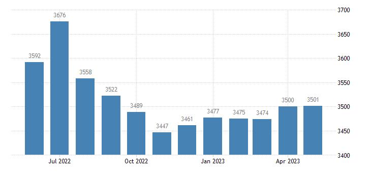 united states civilian labor force in madison parish la thous of persons m nsa fed data