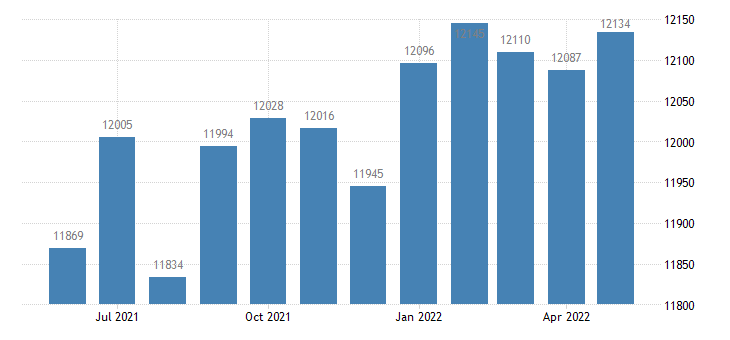 united states civilian labor force in mahaska county ia thous of persons m nsa fed data