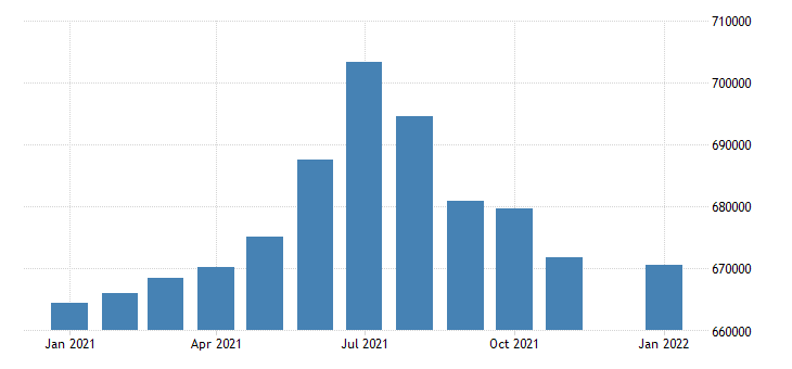 united states civilian labor force in maine thous of persons m nsa fed data