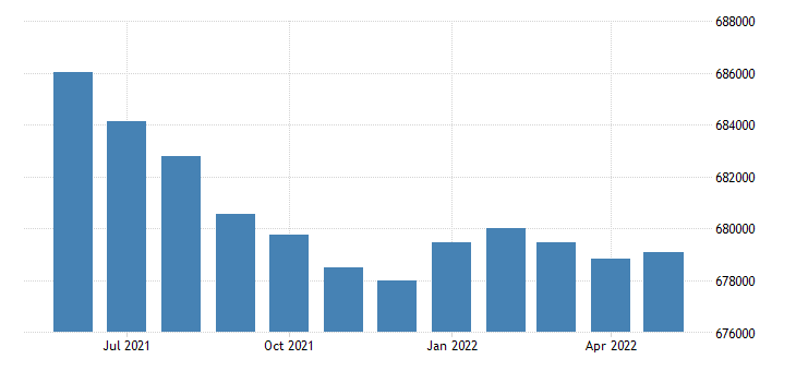 united states civilian labor force in maine thous of persons m sa fed data
