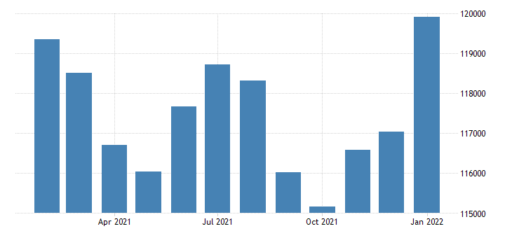 united states civilian labor force in manchester nh necta thous of persons m nsa fed data