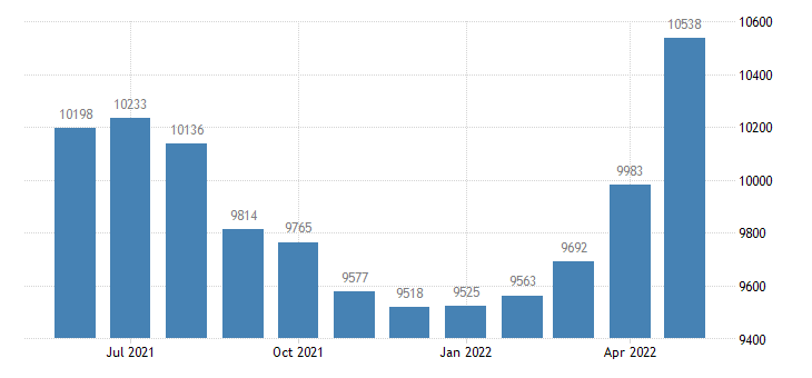 united states civilian labor force in manistee county mi thous of persons m nsa fed data