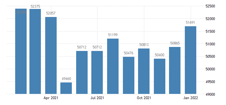 united states civilian labor force in mansfield oh msa thous of persons m nsa fed data