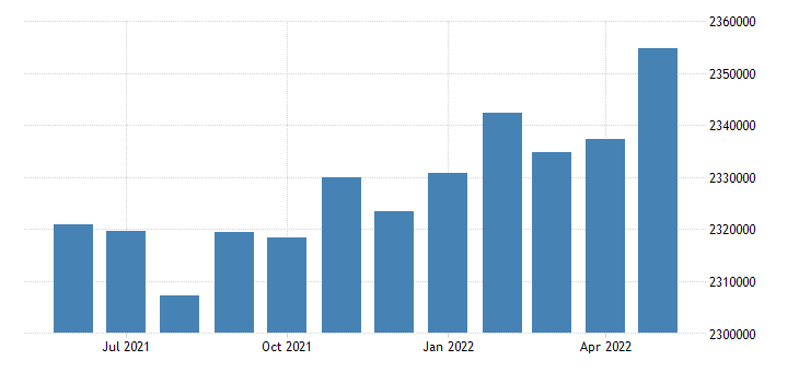 united states civilian labor force in maricopa county az thous of persons m nsa fed data