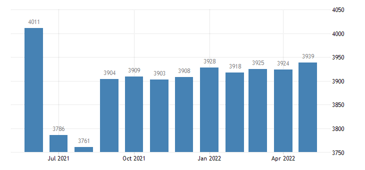 united states civilian labor force in maries county mo thous of persons m nsa fed data