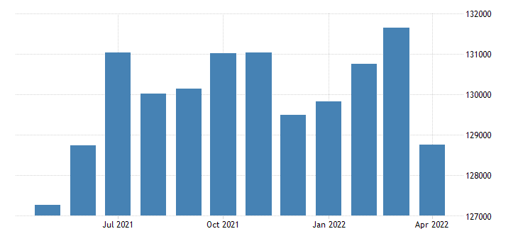 united states civilian labor force in marin county ca thous of persons m nsa fed data