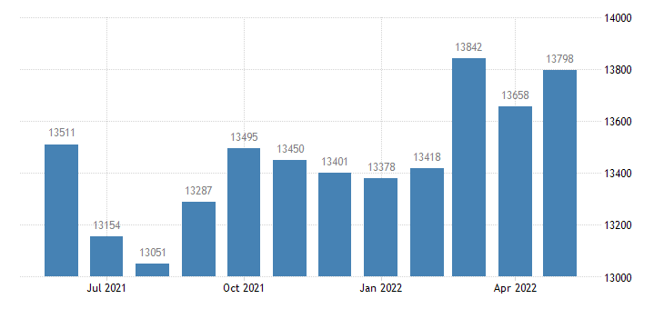united states civilian labor force in marion county al thous of persons m nsa fed data
