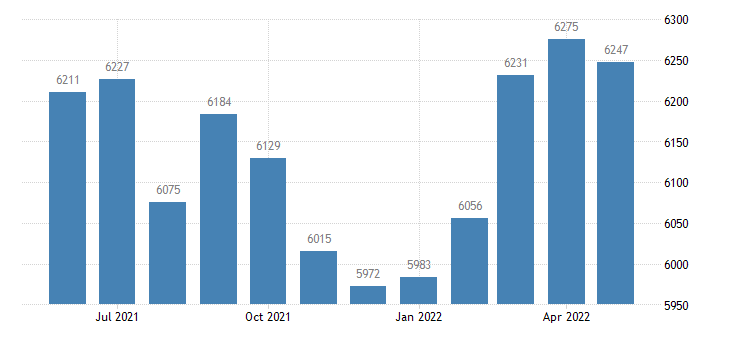 united states civilian labor force in marion county ar thous of persons m nsa fed data