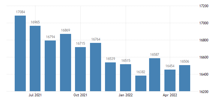 united states civilian labor force in marion county il thous of persons m nsa fed data