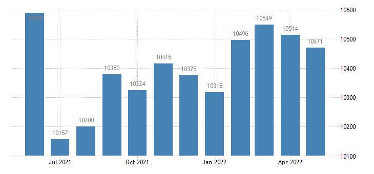 united states civilian labor force in marion county ms thous of persons m nsa fed data