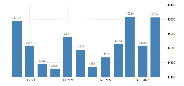 united states civilian labor force in marshall county al thous of persons m nsa fed data
