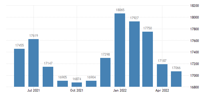 united states civilian labor force in marshall county ia thous of persons m nsa fed data