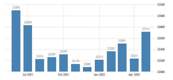 united states civilian labor force in marshall county in thous of persons m nsa fed data