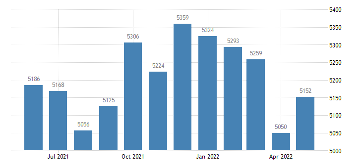 united states civilian labor force in marshall county mn thous of persons m nsa fed data