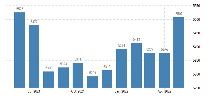 united states civilian labor force in martin county in thous of persons m nsa fed data