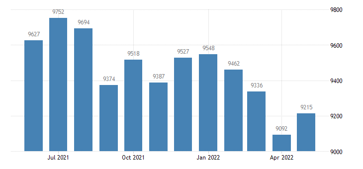 united states civilian labor force in martin county mn thous of persons m nsa fed data