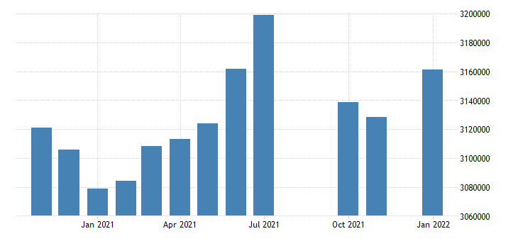 united states civilian labor force in maryland thous of persons m nsa fed data