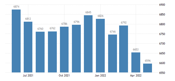 united states civilian labor force in mason county ky thous of persons m nsa fed data
