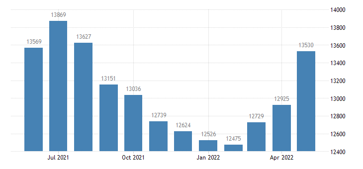 united states civilian labor force in mason county mi thous of persons m nsa fed data