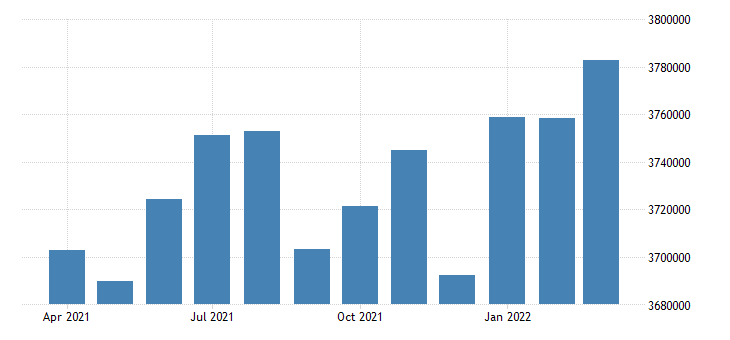 united states civilian labor force in massachusetts thous of persons m nsa fed data