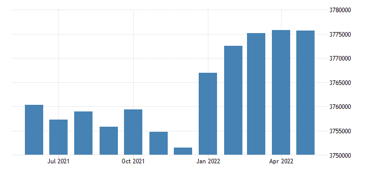 united states civilian labor force in massachusetts thous of persons m sa fed data