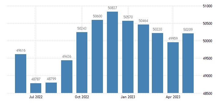 united states civilian labor force in matanuska susitna borough ak thous of persons m nsa fed data